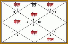 Manglik Dosha